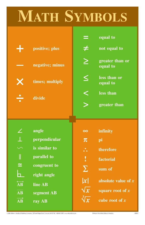 Algebra Signs And Symbols Chart Pdf